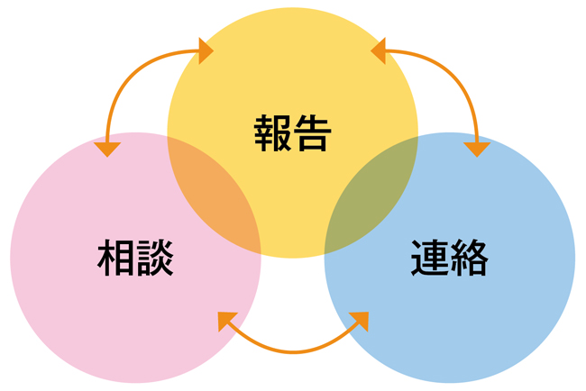 Images of 報 - JapaneseClass.jp