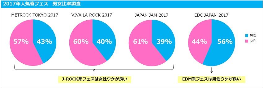 2017年 人気春フェス 男女比率調査 By AMIPLE