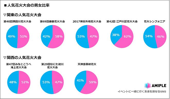 関東・関西の人気花火大会ランキング